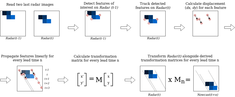 Sparse optical flow models — rainymotion 0 1 documentation